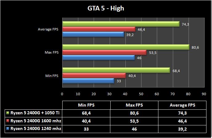 AMD Ryzen 5 2400G benchmarks & overclocking | TECHJUNKIES