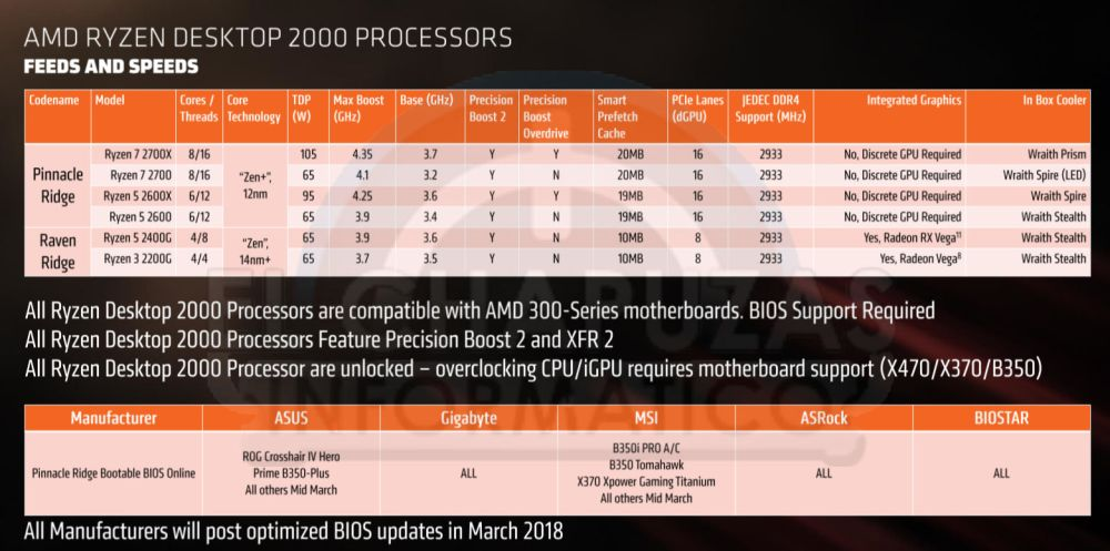 AMD's Ryzen 7 Pinnacle Ridge 2700(X) and 2600(X) Leaks