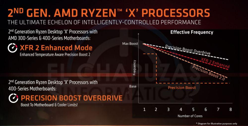 AMD's Ryzen 7 Pinnacle Ridge 2700(X) and 2600(X) Leaks