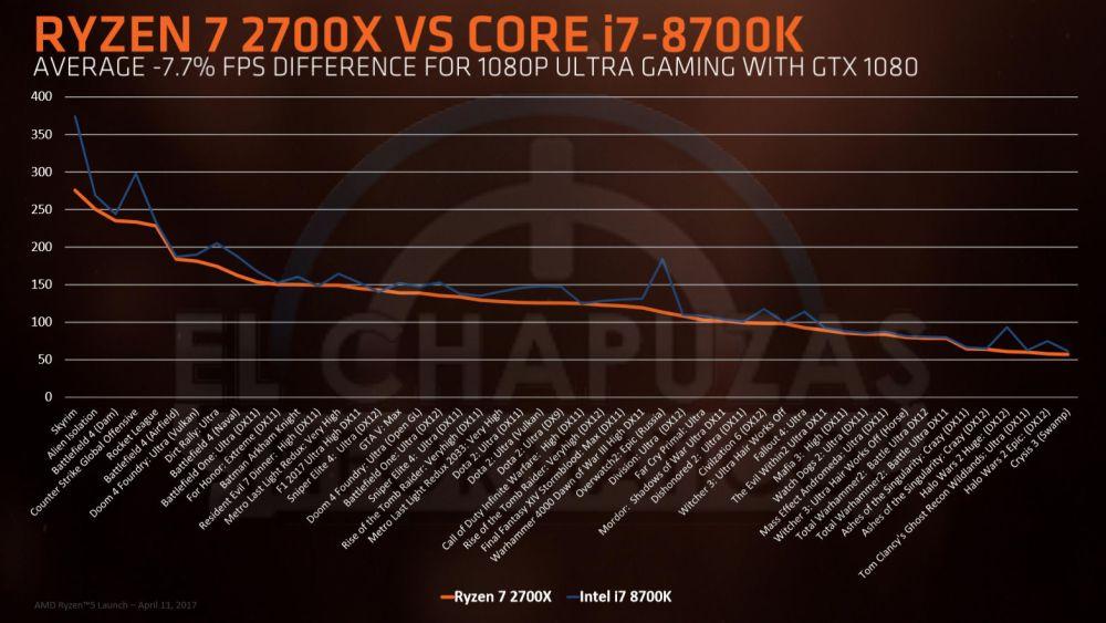 AMD's Ryzen 7 Pinnacle Ridge 2700(X) and 2600(X) Leaks online