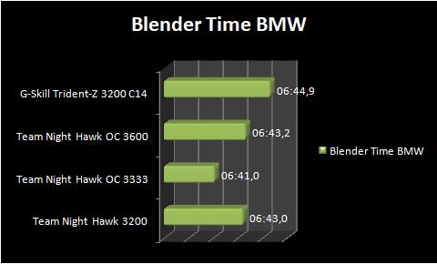 Teamgroup Night Hawk DDR4 3200 RGB RAM Review | TECHJUNKIES